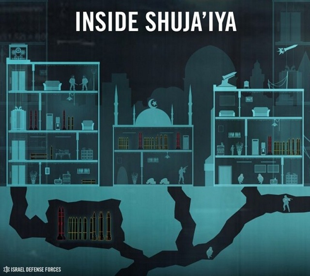 IDF graphic depicting the terror infrastructure Hamas has installed in Shujaiya.