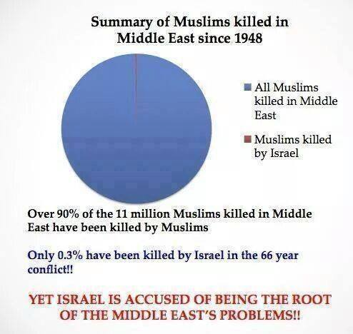 Muslims slaughter Muslims, and the Jews are blamed.